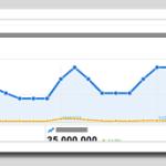 讓Google搜尋結果中顯示作者資訊,提供Google +聯絡資料